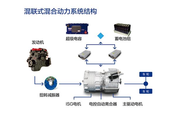 精进电动 ISG同轴混联插电混合动力系统