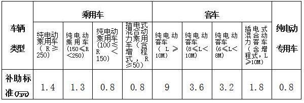江西省发布2016年新能源汽车补贴方案