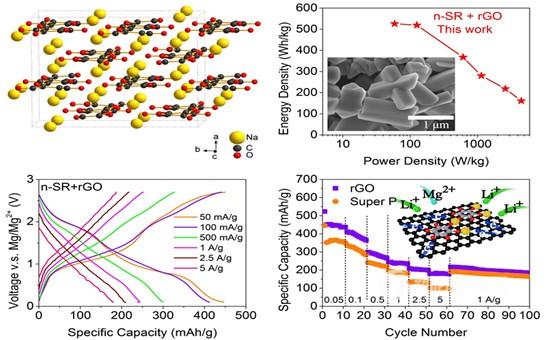 新型双盐电解质有机镁电池 能量密度超过500 Wh/kg