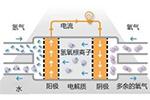 江苏省初步形成氢燃料电池汽车产业链