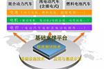 中国新能源汽车技术战略选择与实施