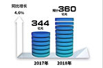 上汽集团2018年预计盈利360亿元 同比增加4.6%