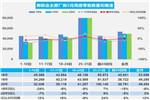 5月乘用车销量环比增12% 日均4.9万辆