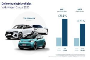 大众汽车集团公布新能源车销量TOP 5 ID.3和帕萨特插混最畅销