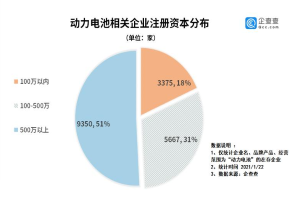 2020年新增企业增长66.1% 动力电池疯长