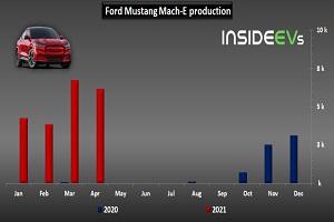 福特野马Mach-E车型在美交付量减少 因向欧洲出口
