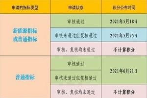 北京新政首期新能源小客车指标 2021年5月26日配置