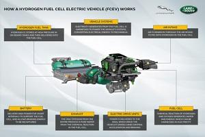 原型车路虎卫士年底开始测试 捷豹路虎研发氢燃料电池动力