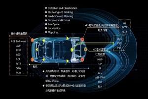 涉及自动驾驶系统 小米投资几何伙伴