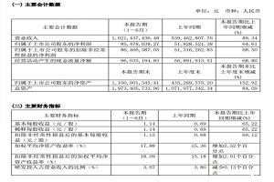 产销量较去年同期有较大增长 博力威拟投30亿在东莞扩产锂电芯