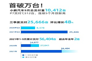 小鹏汽车公布9月数据 新造车势力第一家月交付过万的企业